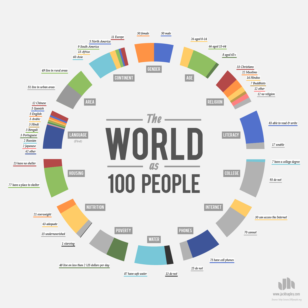 If the world were a village of 100 people lesson plan - If The World Were A Village Of 100 People Lesson Plan World As 100 People_infographic